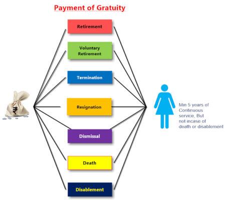 GRATUITY 1