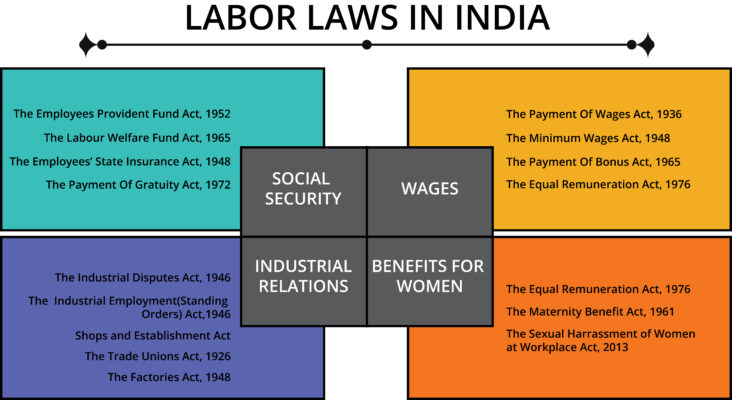 Labour Laws Of India 2