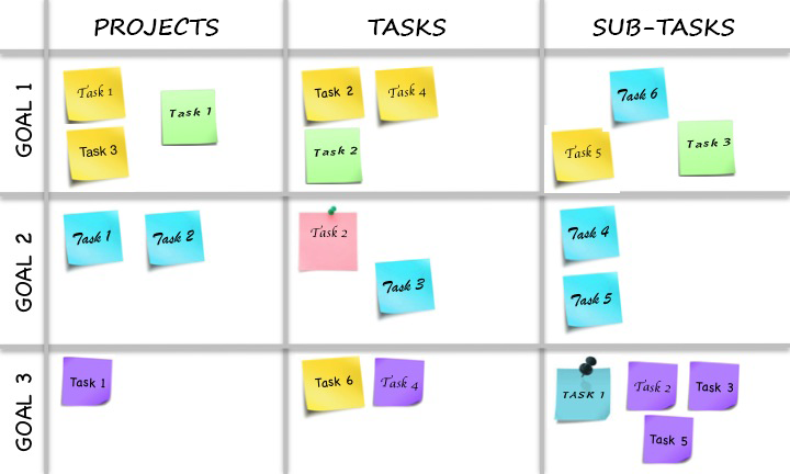 Manageable Task lot