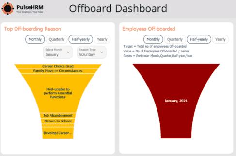 Offboard-Dashboard